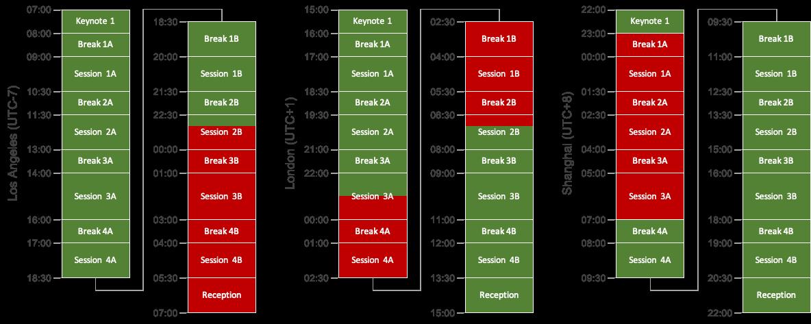 Die RecSys-Konferenz hat die verschiedenen Zeitzonen berücksichtigt und das komplette Programm wiederholt.
